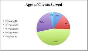Examples of Career Accomplishments for Secretaries Chroncom